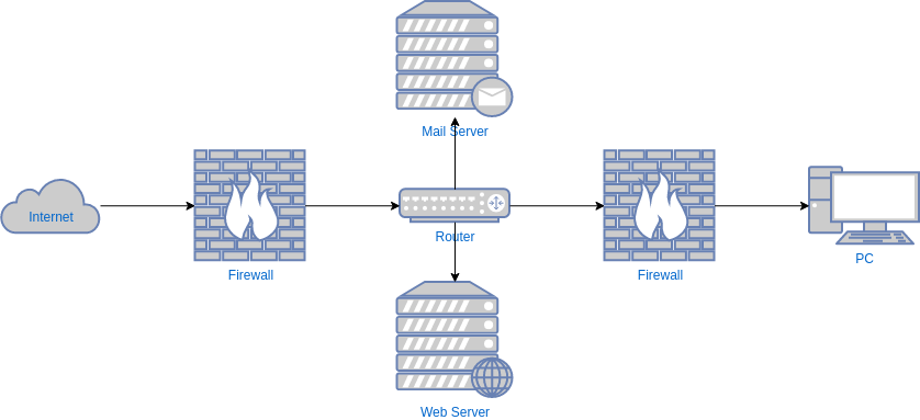 Network Security Diagram Template (Network Diagram Example)
