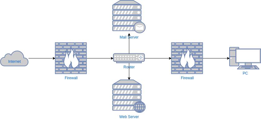 網絡圖 template: Network Security Diagram Template (Created by Diagrams's 網絡圖 maker)