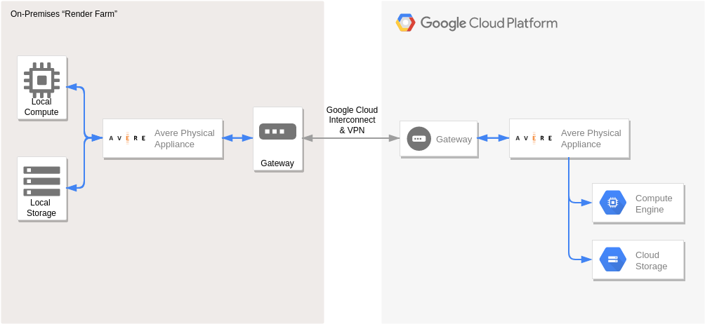 Hybrid Rendering (Google Cloud Platform Diagram Example)