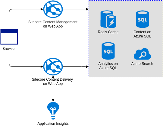 Azure Architecture Diagram template: Scalable Marketing Website (Created by Diagrams's Azure Architecture Diagram maker)