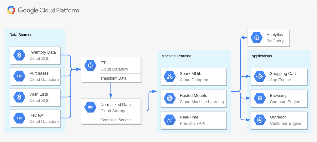 Recommendation Engines (Google Cloud Platform Diagram Example)