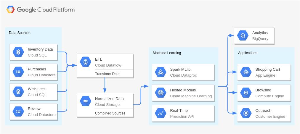 Google Cloud Platform Diagram template: Recommendation Engines (Created by Diagrams's Google Cloud Platform Diagram maker)