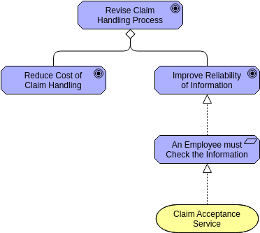 Requirement Realization (ArchiMateDiagram Example)