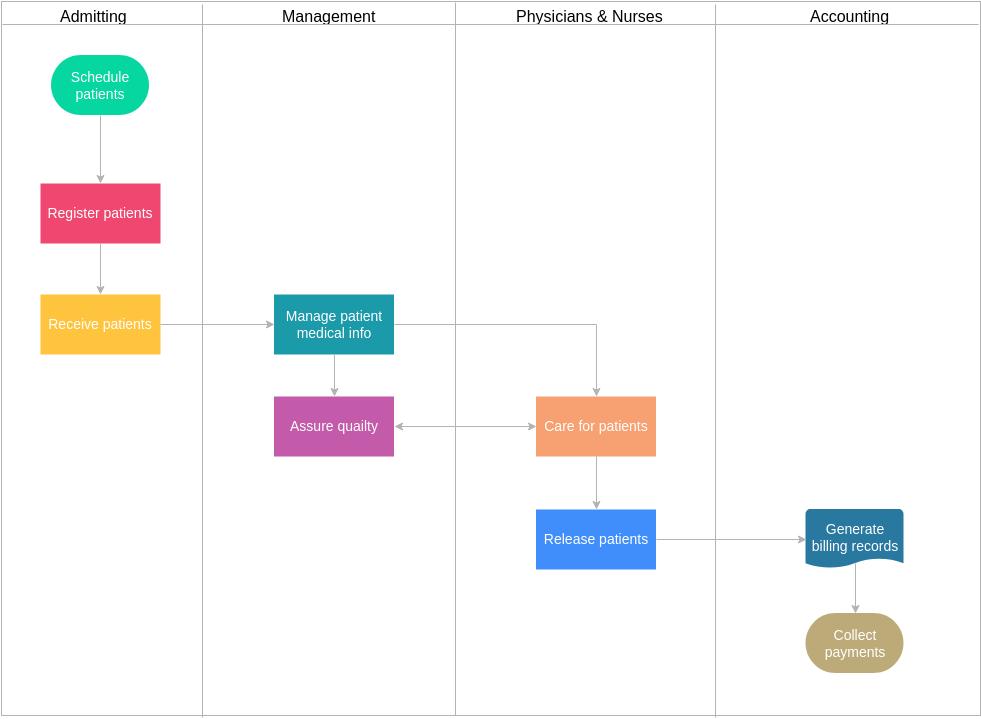 Accounting Flowchart template: Health Center Accounting Flowchart (Created by Diagrams's Accounting Flowchart maker)