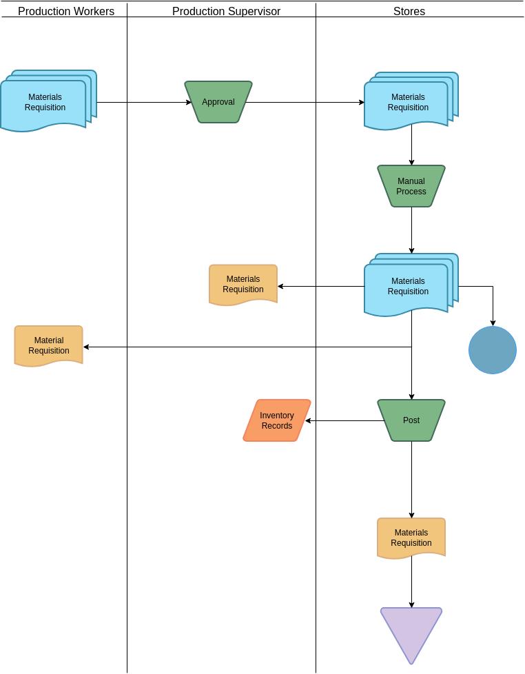Accounting Flowchart template: Production Workers Accounting Flowchart (Created by Diagrams's Accounting Flowchart maker)