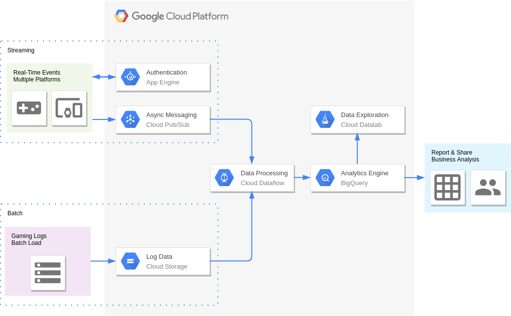 Gaming Analytics (GoogleCloudPlatformDiagram Example)