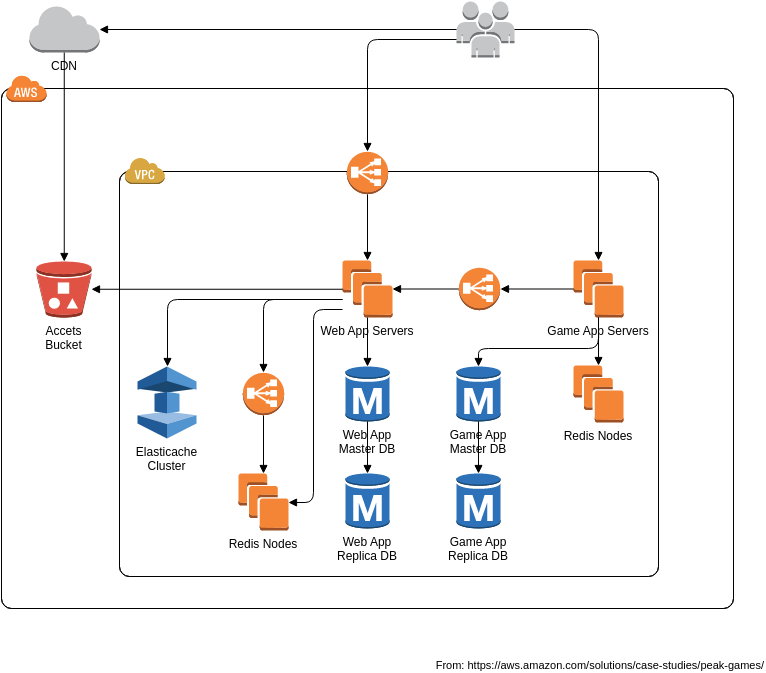 AWS Architecture Diagram template: Example Game Architecture (Created by Diagrams's AWS Architecture Diagram maker)
