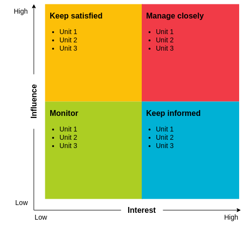 Stakeholder Matrix template: Stakeholder Matrix Template (Created by Diagrams's Stakeholder Matrix maker)