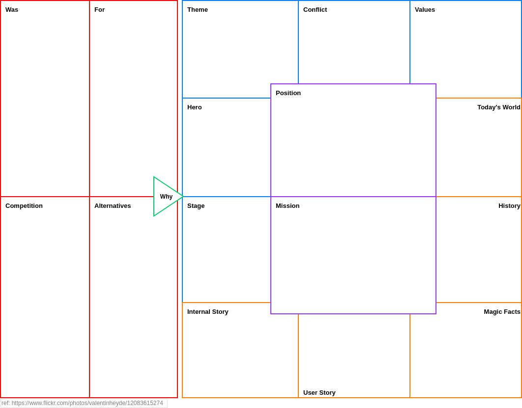 Strategy Tools Analysis Canvas template: Core Story Canvas (Created by Diagrams's Strategy Tools Analysis Canvas maker)