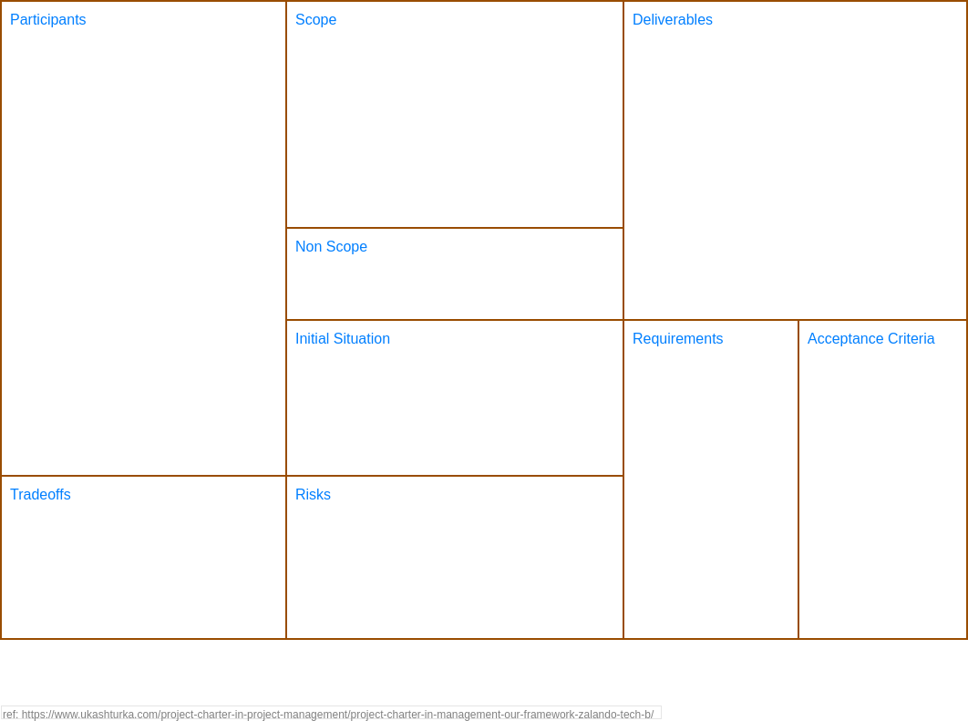 Project Charter Canvas (Project Management Example)