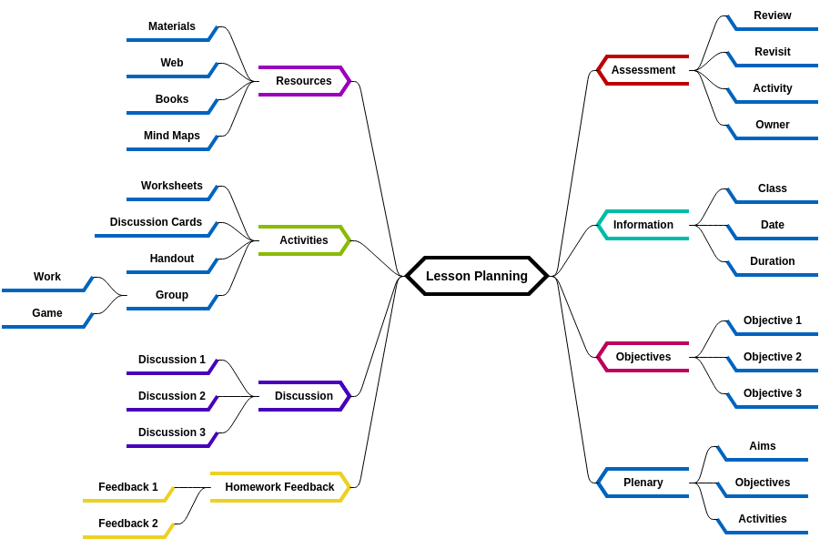 Mind Map Diagram template: Lessons Planning (Created by Diagrams's Mind Map Diagram maker)