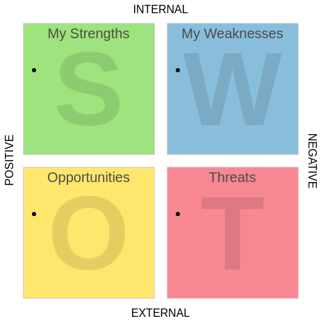 SWOT Analysis template: Personal SWOT Analysis (Created by Diagrams's SWOT Analysis maker)