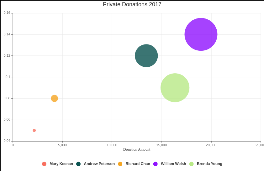 Private Donation (Bubble Chart Example)