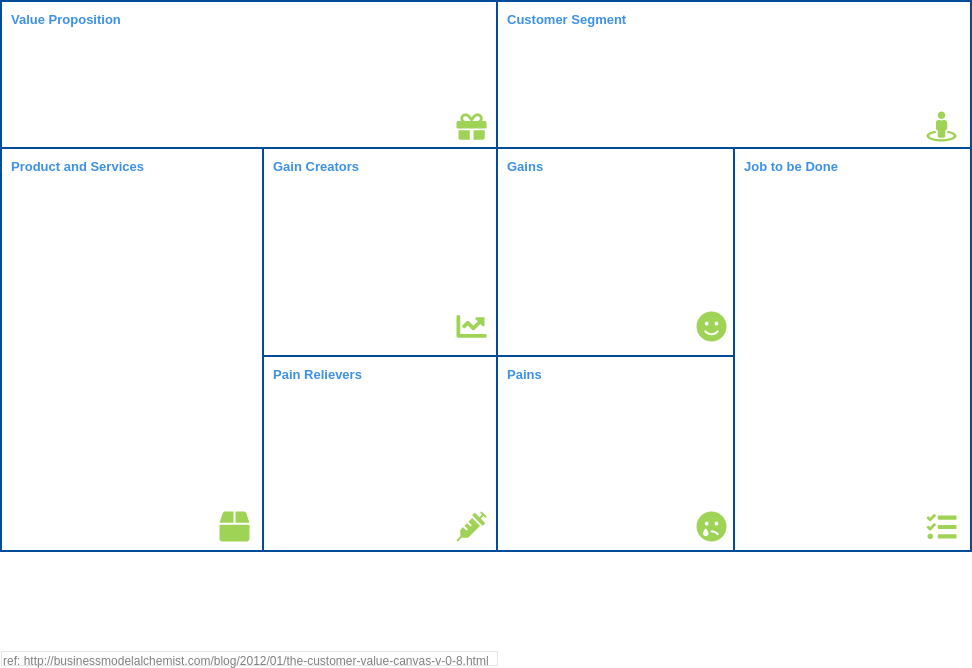 Customer-Value Canvas (AnalysisCanvas/StrategyTools Example)