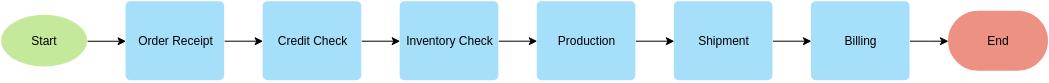 Flowchart template: Linear Flowchart Example (Created by Diagrams's Flowchart maker)