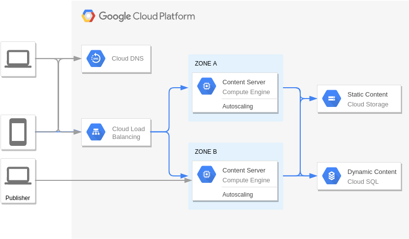 Content Management (GoogleCloudPlatformDiagram Example)