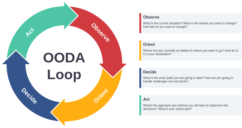 OODA Loop Template (OODA Loop Example)