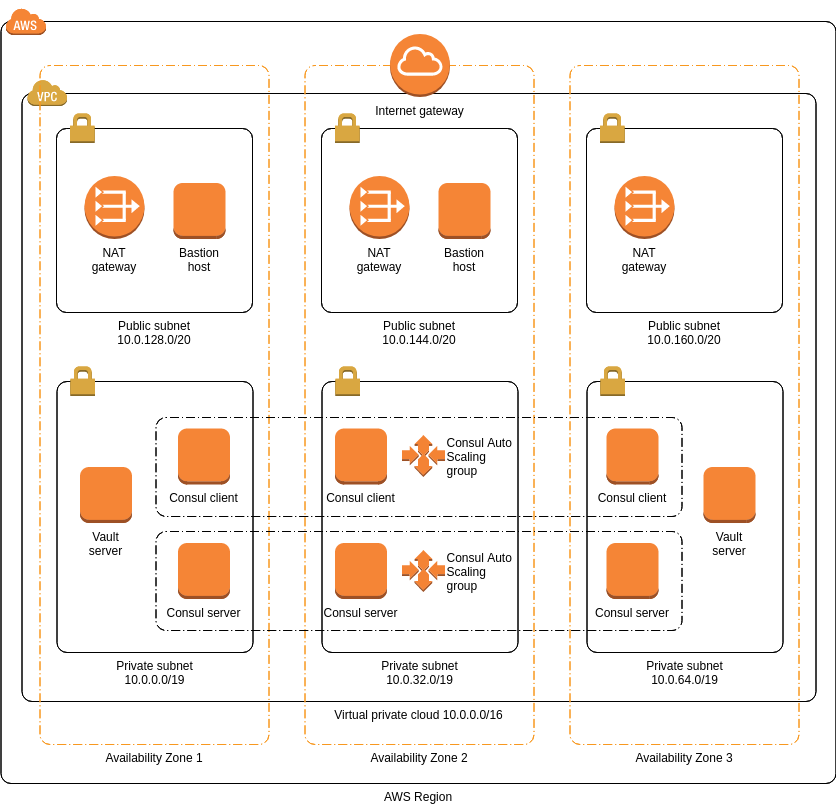 HashiCorp Vault (AWS Architecture Diagram Example)