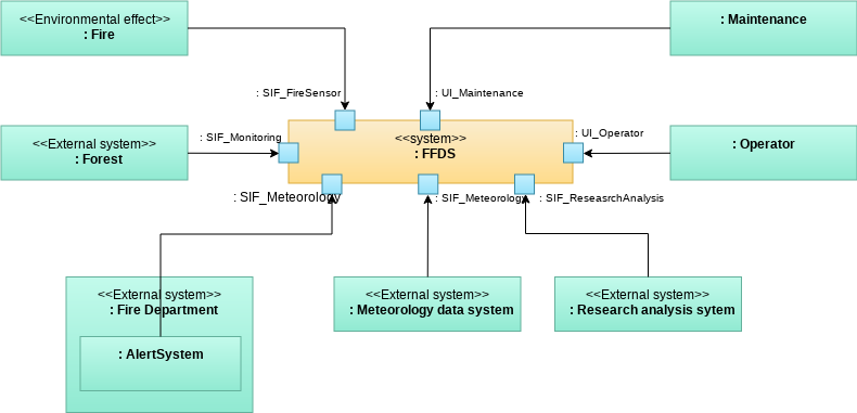 System Context FFDS (Internal Block Diagram Example)