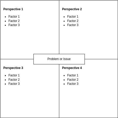重排矩陣 template: Reframing Matrix Template (Created by Diagrams's 重排矩陣 maker)