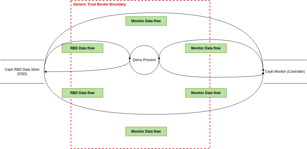 Threat Modeling for Ceph RBD (Threat Model Diagram Example)