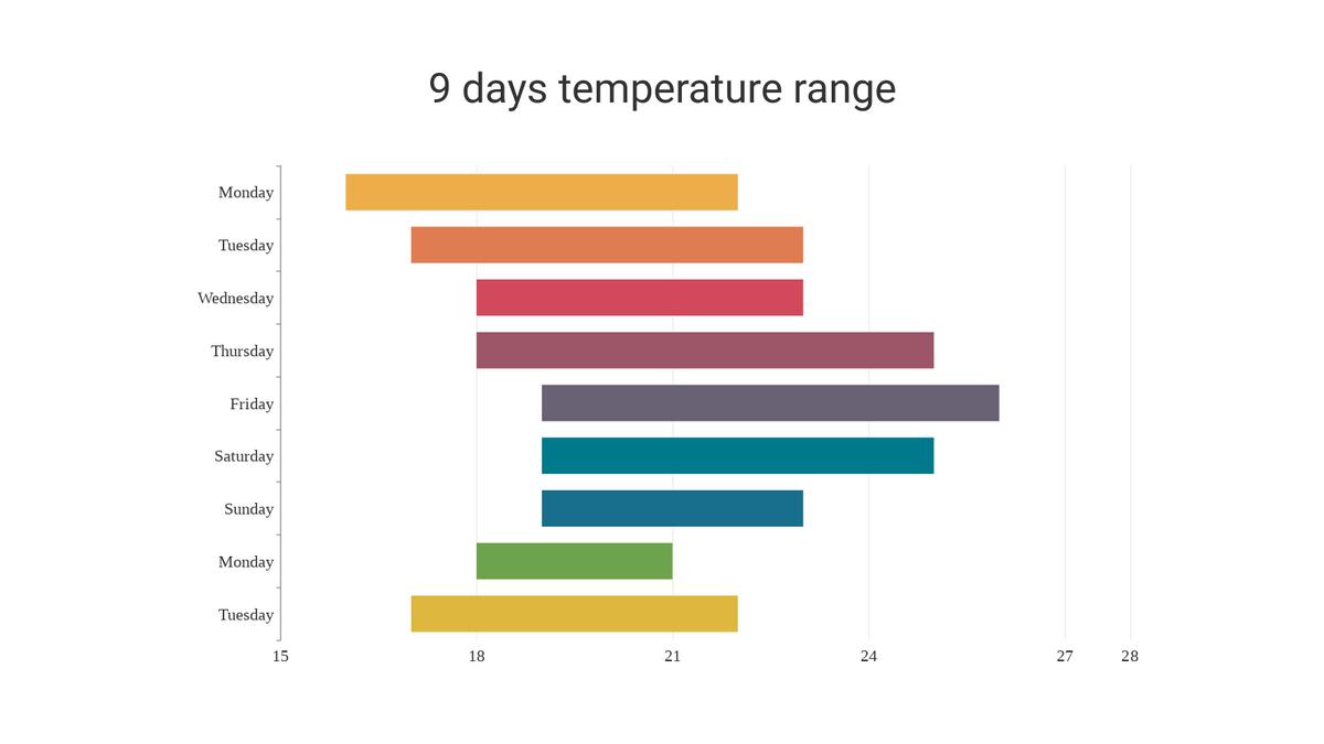 Floating Bar Chart template: Floating Bar Chart (Created by Chart's Floating Bar Chart maker)
