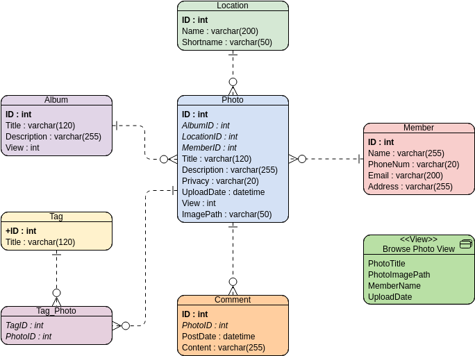 Entity Relationship Diagram template: Online Photo Album (Created by Diagrams's Entity Relationship Diagram maker)