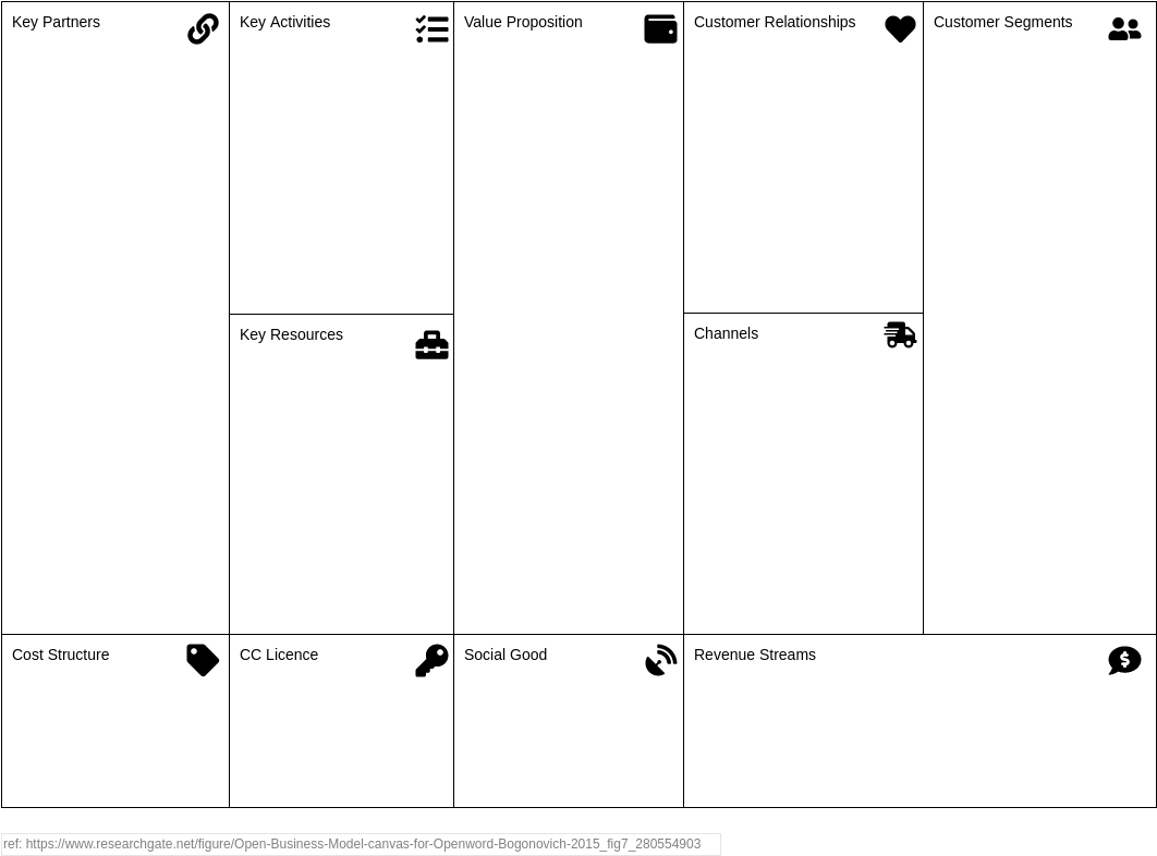 Open Business Model Canvas (Business Model Example)