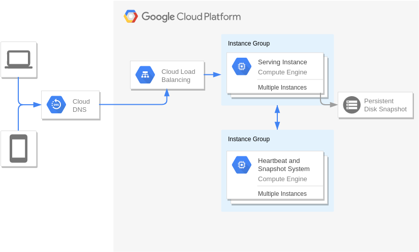 Disaster Recovery Cold standby server (Google Cloud Platform Diagram Example)
