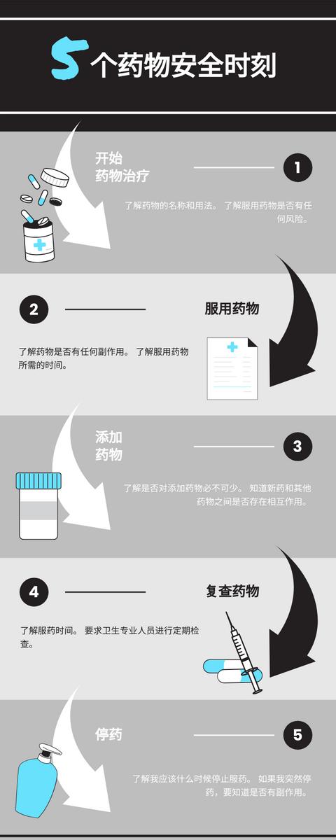信息图表 template: 药物安全图表 (Created by InfoART's 信息图表 maker)
