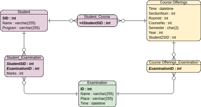 Entity Relationship Diagram template: Student Score - Binary Relationship (Created by Diagrams's Entity Relationship Diagram maker)