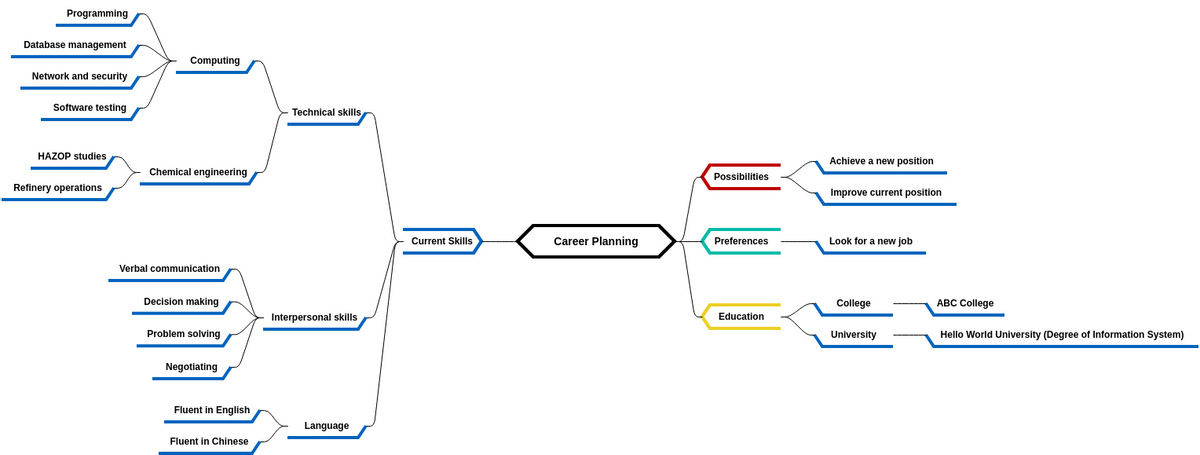 Mind Map Diagram template: Career Planning (Created by Diagrams's Mind Map Diagram maker)
