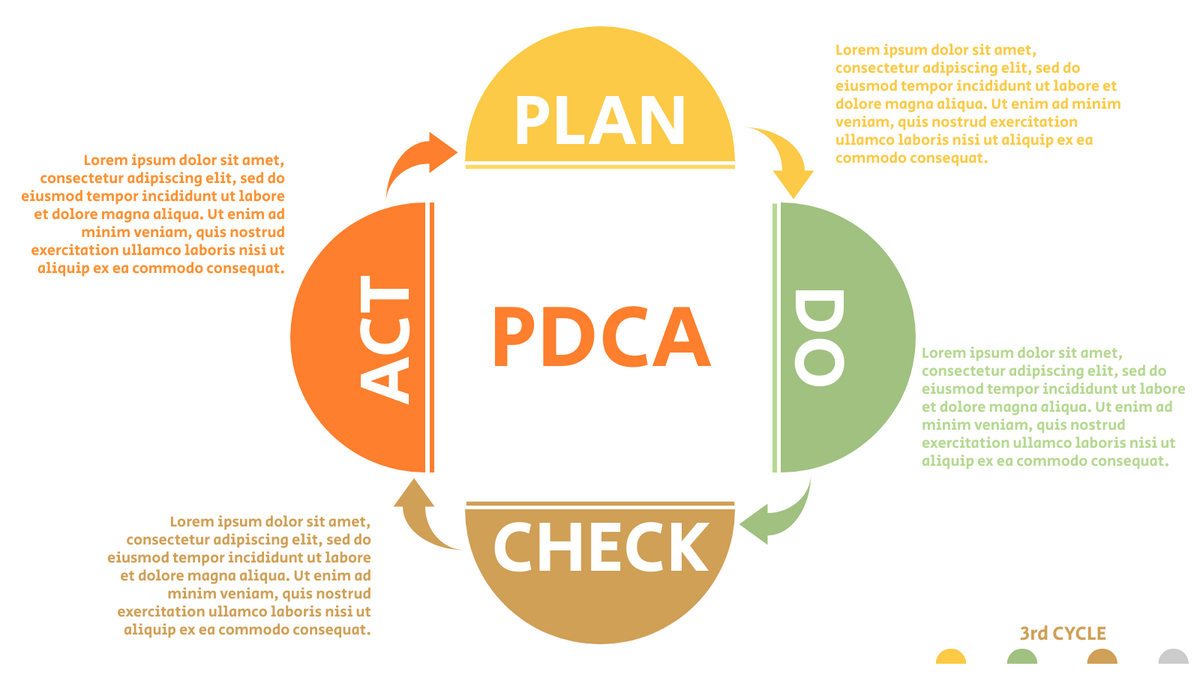 PDCA Model template: 4-Steps PDCA Diagram (Created by InfoART's PDCA Model marker)