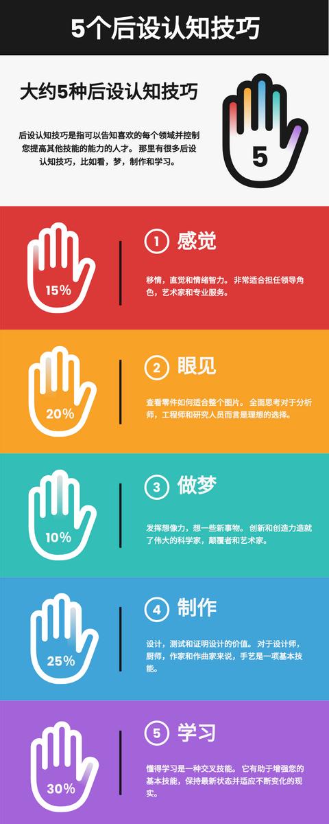 信息图表 template: 后设认知技巧信息图 (Created by InfoART's 信息图表 maker)