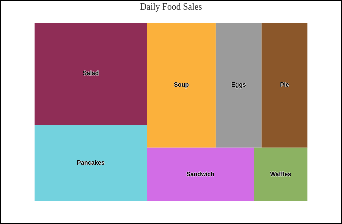 Daily Food Sales (Treemap Chart Example)