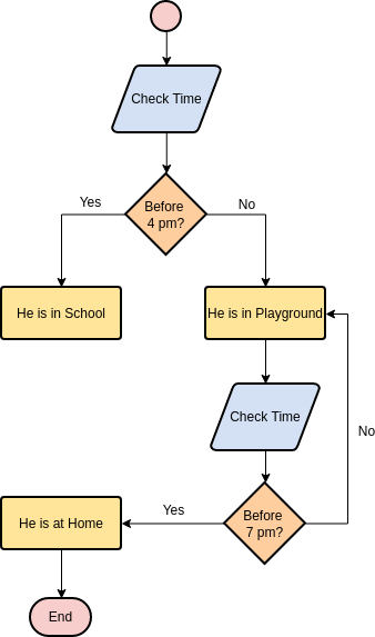 Flowchart template: A Daily Timetable of a School Boy (Created by Diagrams's Flowchart maker)