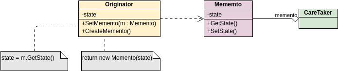 GoF Design Patterns - Memento (Class Diagram Example)