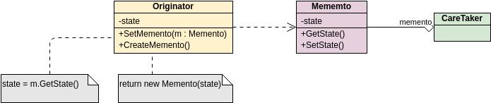 Class Diagram template: GoF Design Patterns - Memento (Created by Diagrams's Class Diagram maker)