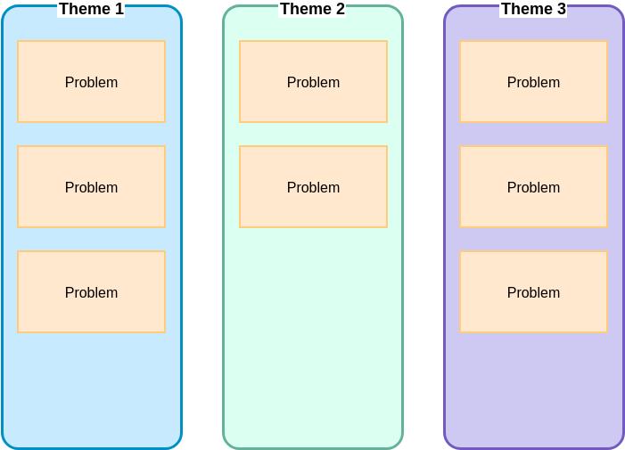 Affinity Diagram template: Affinity Diagram Template (Created by Diagrams's Affinity Diagram maker)