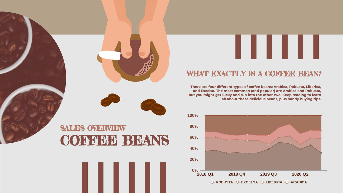 100% Stacked Area Chart template: Coffee Bean Sales 100% Stacked Area Chart (Created by Chart's 100% Stacked Area Chart maker)