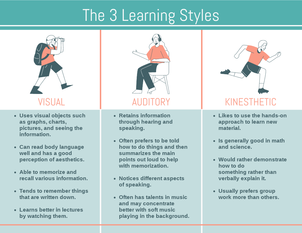 Infographic template: The 3 Learning Styles Infographic (Created by InfoART's Infographic maker)