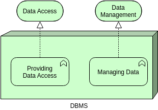 Archimate Diagram template: Infrastructure Function (Created by Diagrams's Archimate Diagram maker)