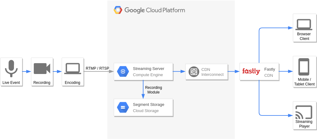 Live Streaming (Google Cloud Platform Diagram Example)