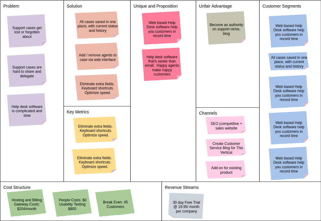 Help Desk Business Model Canvas (Business Model Canvas Example)