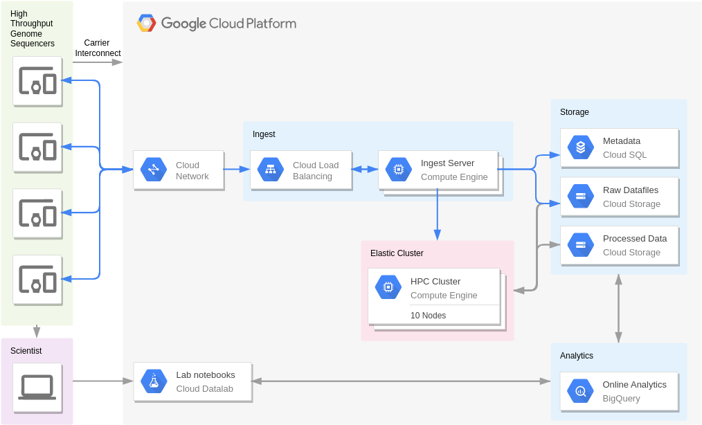 Genomics, Secondary Analysis (Google Cloud Platform Diagram Example)