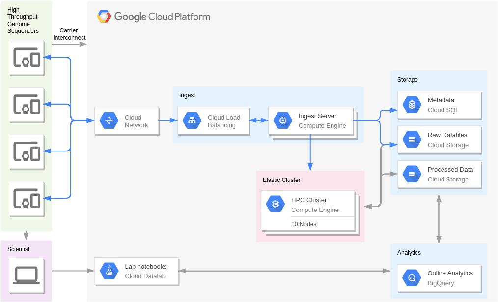 Google Cloud Platform Diagram template: Genomics, Secondary Analysis (Created by Diagrams's Google Cloud Platform Diagram maker)