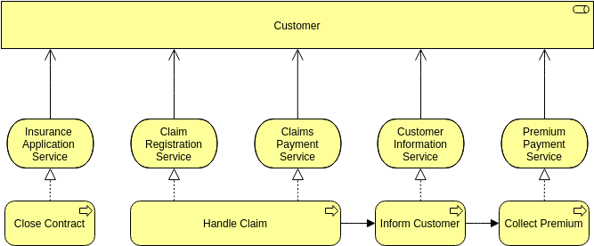 ArchiMate 圖表 template: Service Realization (Created by Diagrams's ArchiMate 圖表 maker)