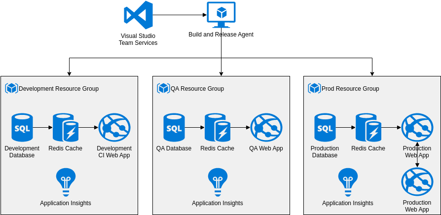 Azure Architecture Diagram template: Dev-Test PaaS-style System (Created by Diagrams's Azure Architecture Diagram maker)