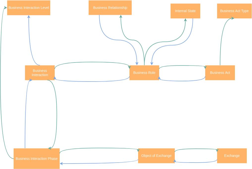 Interrelationship Diagram template: Business Interrelationship Diagram (Created by Diagrams's Interrelationship Diagram maker)