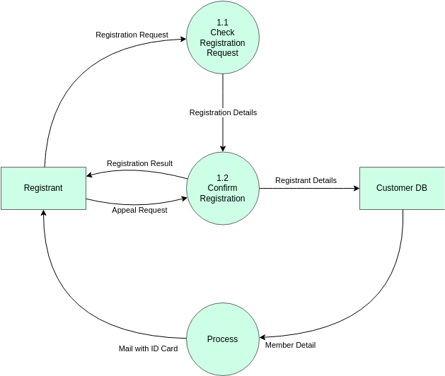 Yourdon and Coad Diagram template: Yourdon and Coad Example (Created by Diagrams's Yourdon and Coad Diagram maker)